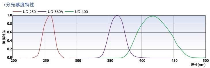 Spectral-sensitivity-characteristics.jpg